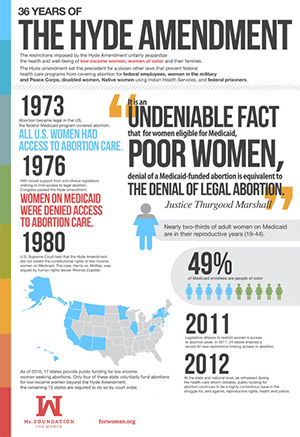 Hyde Amendment: Infographic